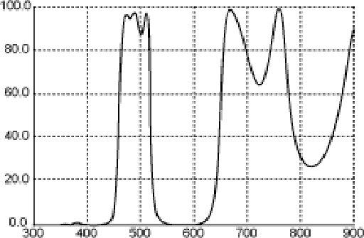 Nebula Filter LP-1 Spectrum Graph