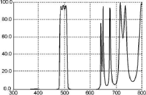 LP-2 Spectrum Graph