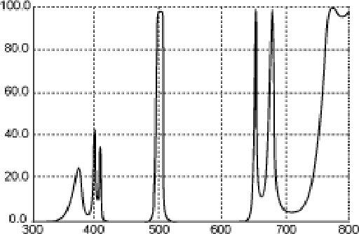 LP-3 Spectrum Graph