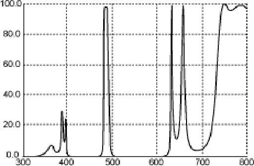 LP-4 Spectrum Graph